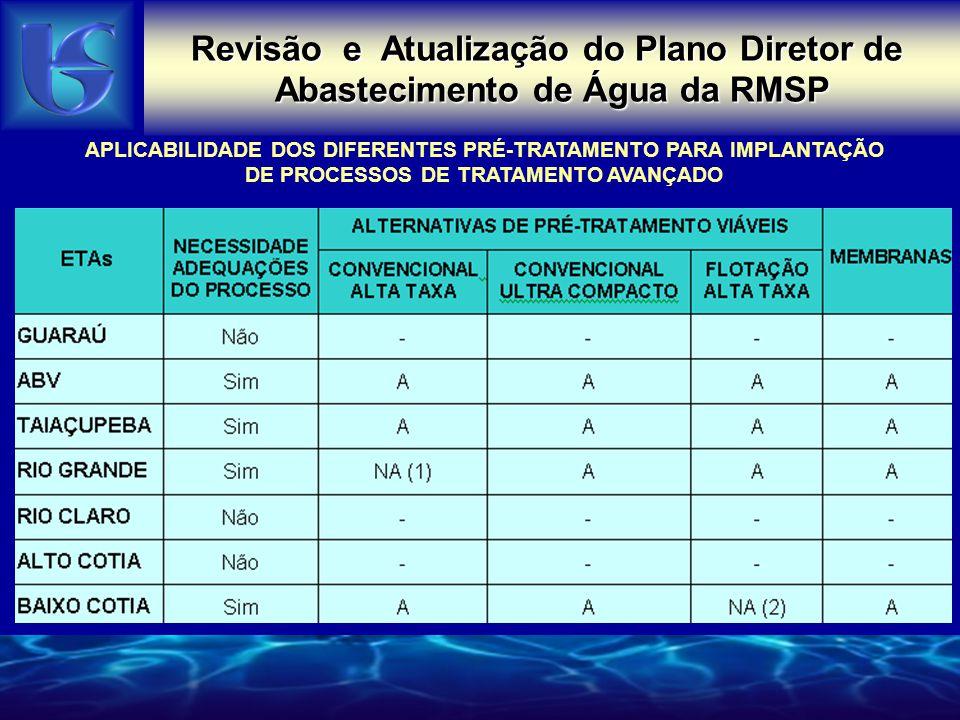 Revisão e Atualização do Plano Diretor de Abastecimento de Água da RMSP APLICABILIDADE DOS DIFERENTES PRÉ-TRATAMENTO PARA IMPLANTAÇÃO DE PROCESSOS DE
