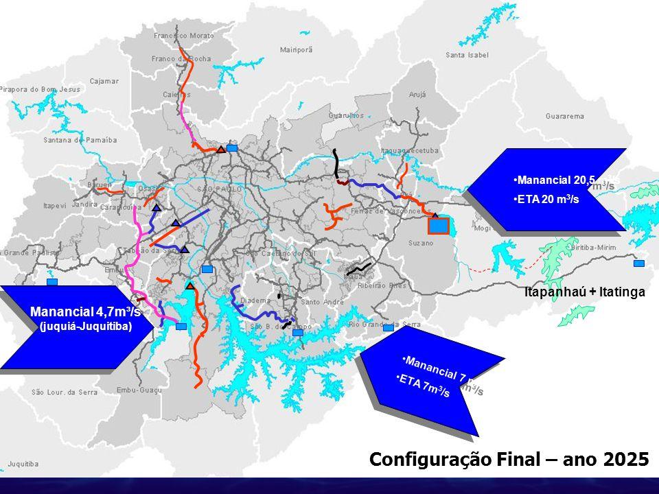 Configuração Final – ano 2025 Itapanhaú + Itatinga Manancial 20,5 m 3 /s ETA 20 m 3 /s Manancial 20,5 m 3 /s ETA 20 m 3 /s Manancial 4,7m³/s (juquiá-J