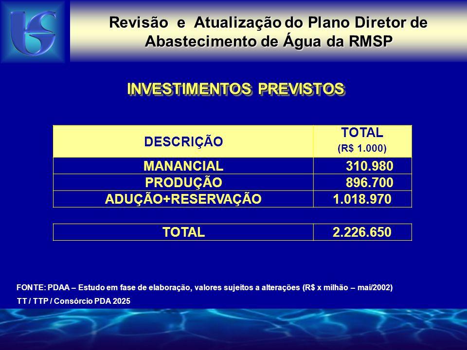 INVESTIMENTOS PREVISTOS Revisão e Atualização do Plano Diretor de Abastecimento de Água da RMSP FONTE: PDAA – Estudo em fase de elaboração, valores su