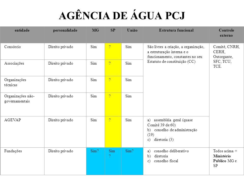 AGÊNCIA DE ÁGUA PCJ entidadepersonalidadeMGSPUniãoEstrutura funcionalControle externo ConsórcioDireito privadoSim.