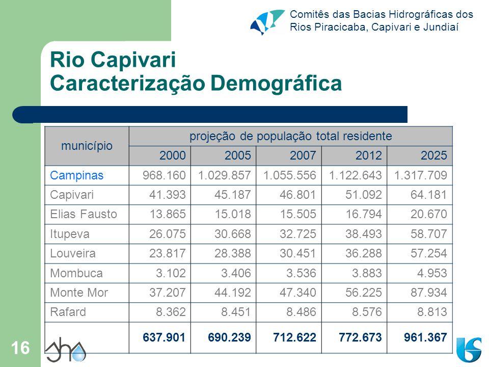 Comitês das Bacias Hidrográficas dos Rios Piracicaba, Capivari e Jundiaí 16 Rio Capivari Caracterização Demográfica município projeção de população to