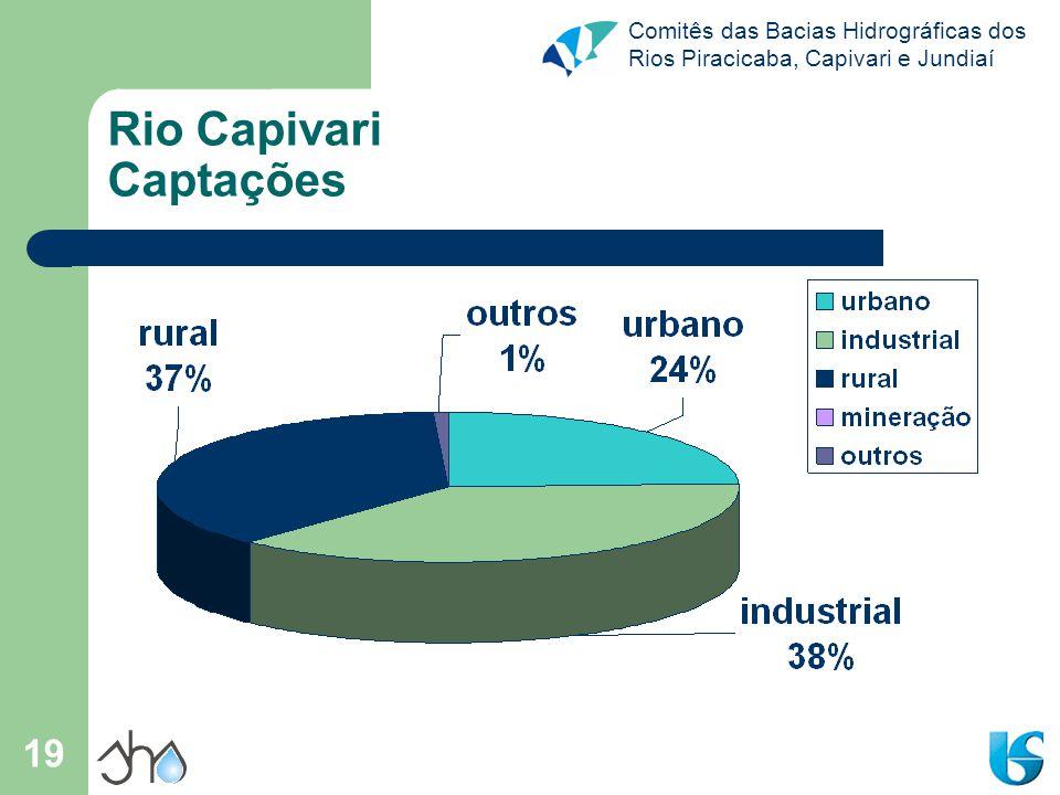 Comitês das Bacias Hidrográficas dos Rios Piracicaba, Capivari e Jundiaí 19 Rio Capivari Captações