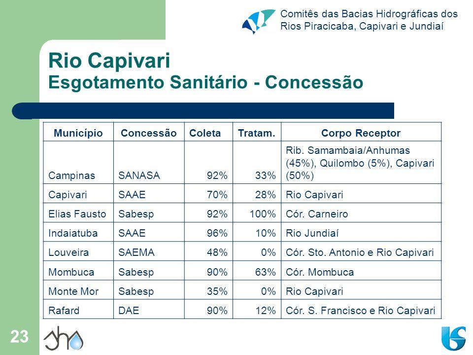 Comitês das Bacias Hidrográficas dos Rios Piracicaba, Capivari e Jundiaí 23 Rio Capivari Esgotamento Sanitário - Concessão MunicípioConcessãoColetaTra