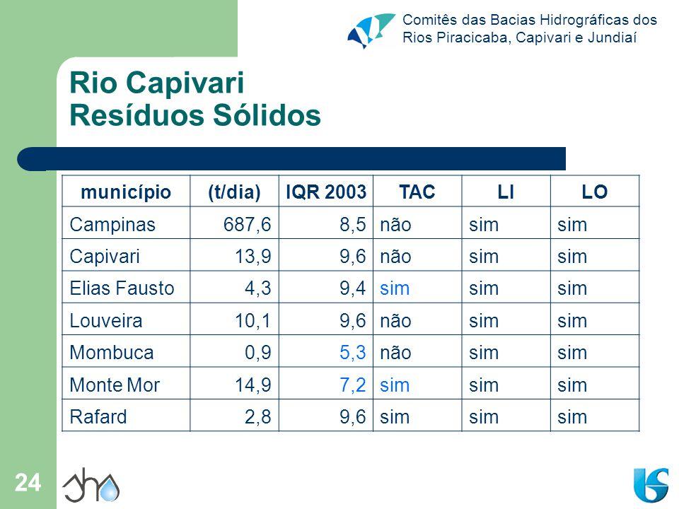 Comitês das Bacias Hidrográficas dos Rios Piracicaba, Capivari e Jundiaí 24 Rio Capivari Resíduos Sólidos município(t/dia)IQR 2003TACLILO Campinas687,