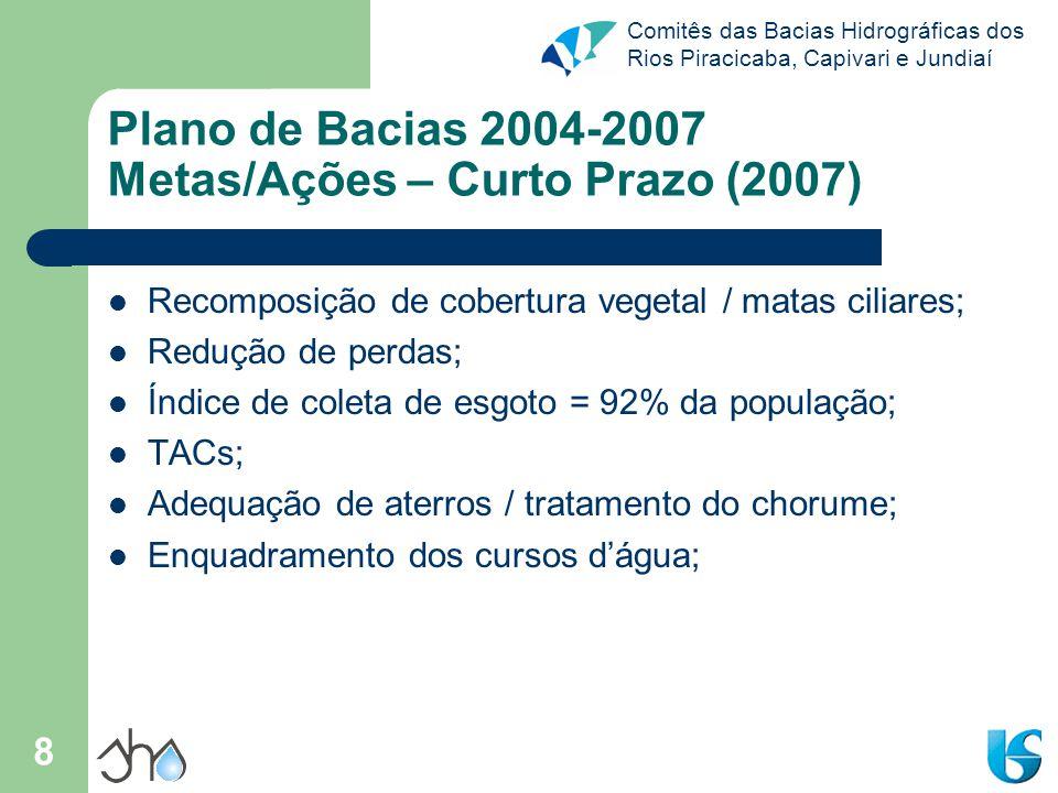 Comitês das Bacias Hidrográficas dos Rios Piracicaba, Capivari e Jundiaí 8 Plano de Bacias 2004-2007 Metas/Ações – Curto Prazo (2007) Recomposição de