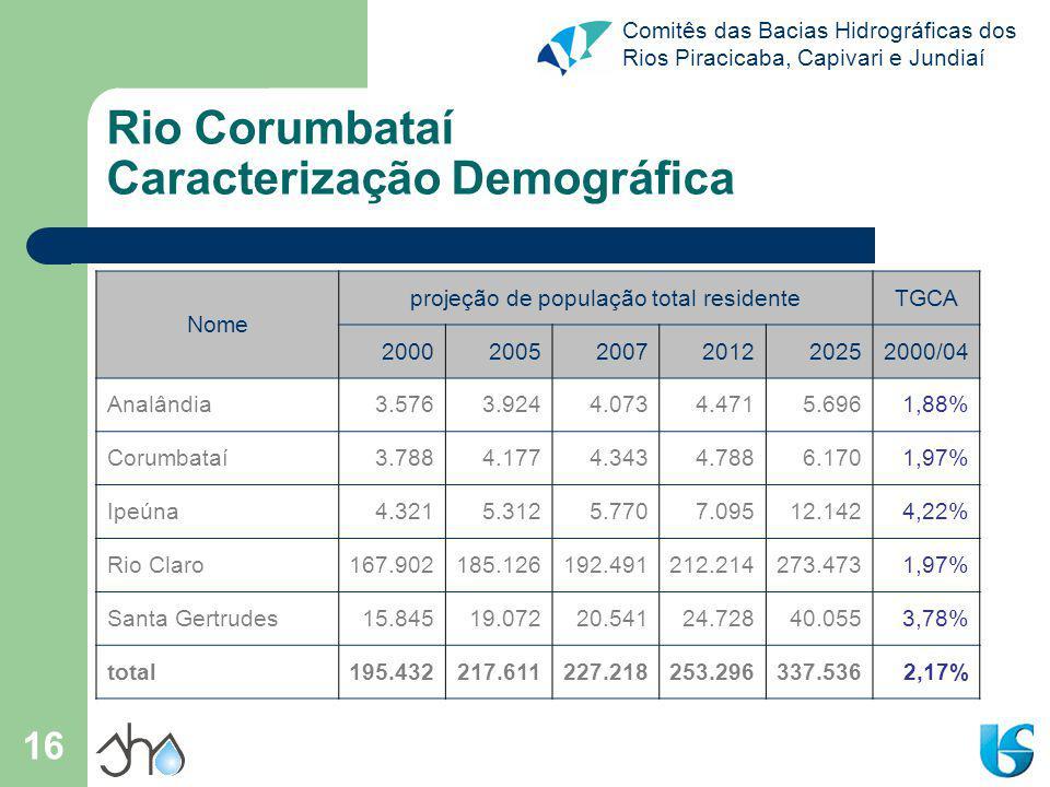 Comitês das Bacias Hidrográficas dos Rios Piracicaba, Capivari e Jundiaí 16 Rio Corumbataí Caracterização Demográfica Nome projeção de população total residenteTGCA 200020052007201220252000/04 Analândia3.5763.9244.0734.4715.6961,88% Corumbataí3.7884.1774.3434.7886.1701,97% Ipeúna4.3215.3125.7707.09512.1424,22% Rio Claro167.902185.126192.491212.214273.4731,97% Santa Gertrudes15.84519.07220.54124.72840.0553,78% total195.432217.611227.218253.296337.5362,17%