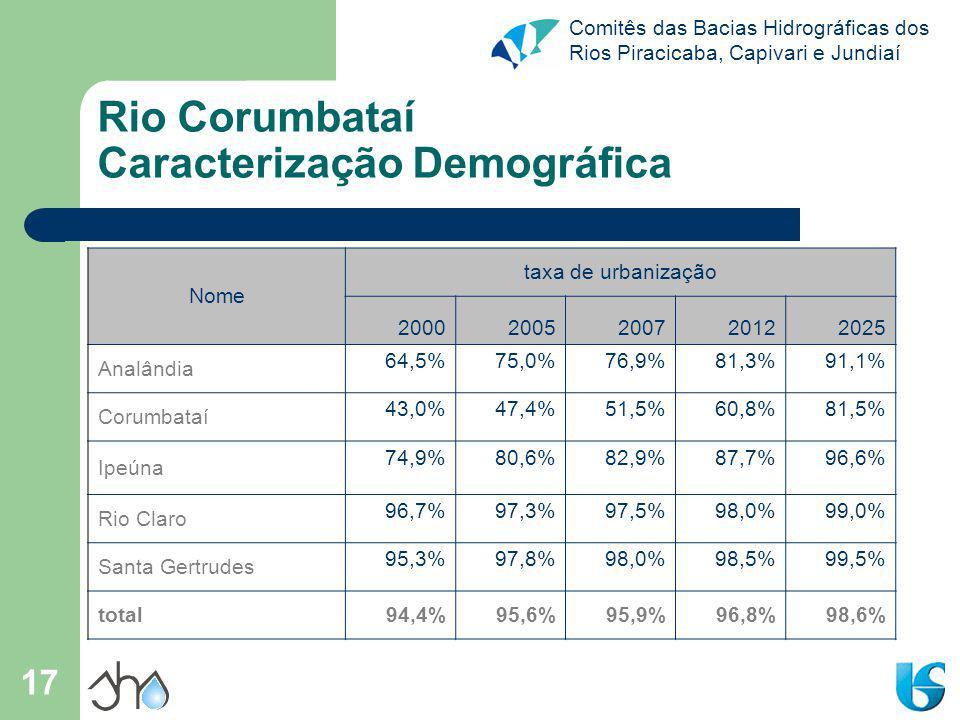 Comitês das Bacias Hidrográficas dos Rios Piracicaba, Capivari e Jundiaí 17 Rio Corumbataí Caracterização Demográfica Nome taxa de urbanização 20002005200720122025 Analândia 64,5%75,0%76,9%81,3%91,1% Corumbataí 43,0%47,4%51,5%60,8%81,5% Ipeúna 74,9%80,6%82,9%87,7%96,6% Rio Claro 96,7%97,3%97,5%98,0%99,0% Santa Gertrudes 95,3%97,8%98,0%98,5%99,5% total94,4%95,6%95,9%96,8%98,6%