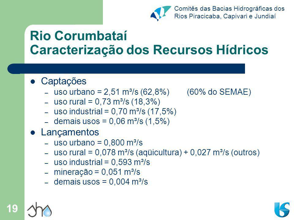 Comitês das Bacias Hidrográficas dos Rios Piracicaba, Capivari e Jundiaí 19 Rio Corumbataí Caracterização dos Recursos Hídricos Captações – uso urbano