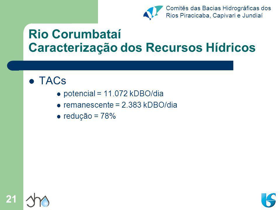 Comitês das Bacias Hidrográficas dos Rios Piracicaba, Capivari e Jundiaí 21 Rio Corumbataí Caracterização dos Recursos Hídricos TACs potencial = 11.072 kDBO/dia remanescente = 2.383 kDBO/dia redução = 78%