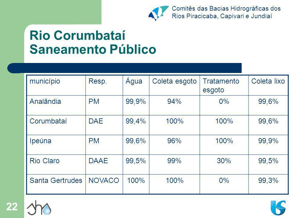 Comitês das Bacias Hidrográficas dos Rios Piracicaba, Capivari e Jundiaí 22 Rio Corumbataí Saneamento Público municípioResp.ÁguaColeta esgotoTratamento esgoto Coleta lixo AnalândiaPM99,9%94%0%99,6% CorumbataíDAE99,4%100% 99,6% IpeúnaPM99,6%96%100%99,9% Rio ClaroDAAE99,5%99%30%99,5% Santa GertrudesNOVACO100% 0%99,3%