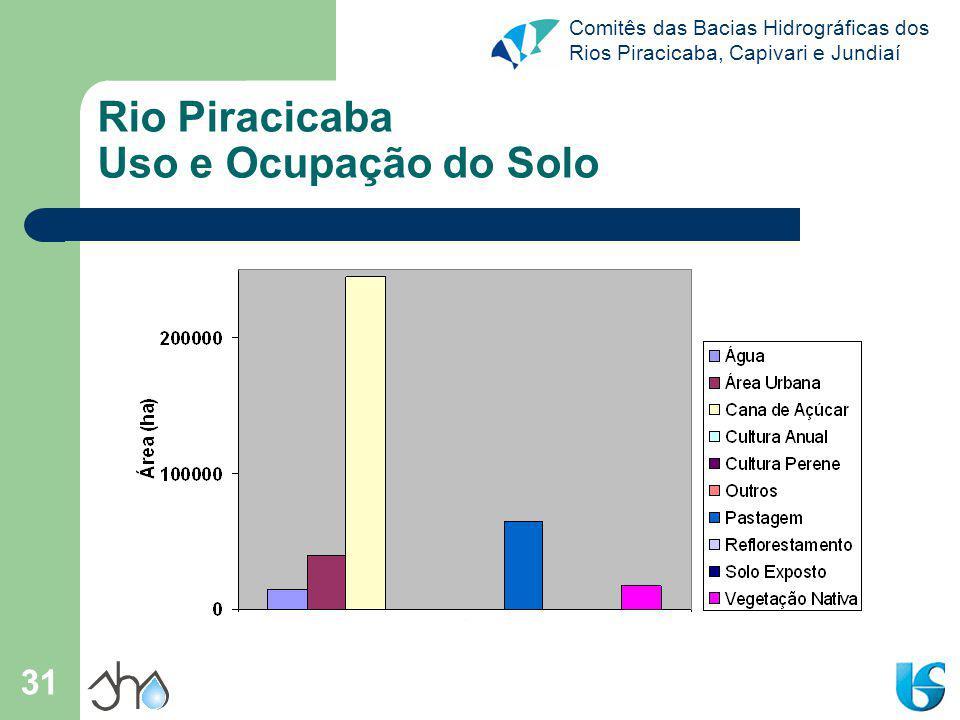 Comitês das Bacias Hidrográficas dos Rios Piracicaba, Capivari e Jundiaí 31 Rio Piracicaba Uso e Ocupação do Solo