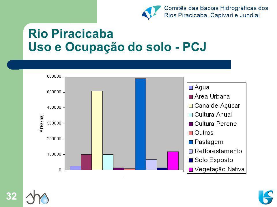 Comitês das Bacias Hidrográficas dos Rios Piracicaba, Capivari e Jundiaí 32 Rio Piracicaba Uso e Ocupação do solo - PCJ