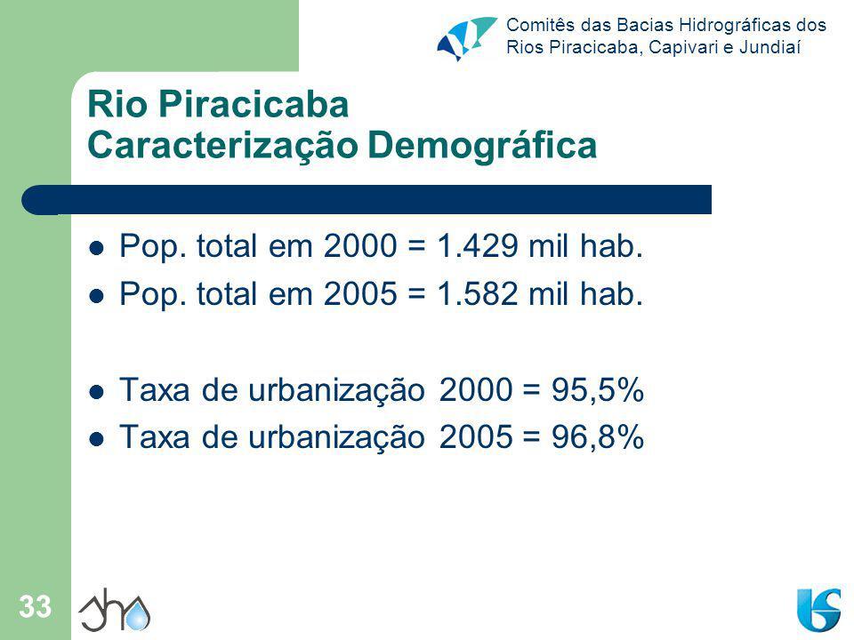 Comitês das Bacias Hidrográficas dos Rios Piracicaba, Capivari e Jundiaí 33 Rio Piracicaba Caracterização Demográfica Pop. total em 2000 = 1.429 mil h