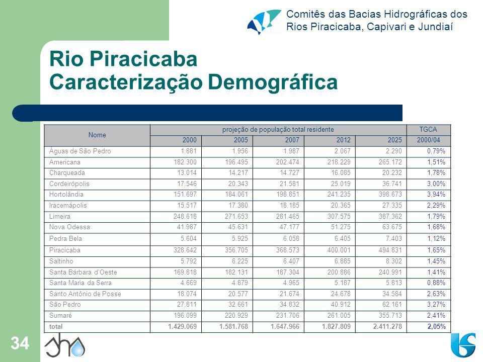 Comitês das Bacias Hidrográficas dos Rios Piracicaba, Capivari e Jundiaí 34 Rio Piracicaba Caracterização Demográfica Nome projeção de população total residenteTGCA 200020052007201220252000/04 Águas de São Pedro1.8811.9561.9872.0672.2900,79% Americana182.300196.495202.474218.229265.1721,51% Charqueada13.01414.21714.72716.08520.2321,78% Cordeirópolis17.54620.34321.58125.01936.7413,00% Hortolândia151.697184.061198.851241.235398.6733,94% Iracemápolis15.51717.38018.18520.36527.3352,29% Limeira248.618271.653281.465307.575387.3621,79% Nova Odessa41.98745.63147.17751.27563.6751,68% Pedra Bela5.6045.9256.0586.4057.4031,12% Piracicaba328.642356.705368.573400.001494.8311,65% Saltinho5.7926.2256.4076.8858.3021,45% Santa Bárbara d Oeste169.818182.131187.304200.886240.9911,41% Santa Maria da Serra4.6694.8794.9655.1875.8130,88% Santo Antônio de Posse18.07420.57721.67424.67834.5842,63% São Pedro27.81132.66134.83240.91262.1613,27% Sumaré196.099220.929231.706261.005355.7132,41% total1.429.0691.581.7681.647.9661.827.8092.411.2782,05%
