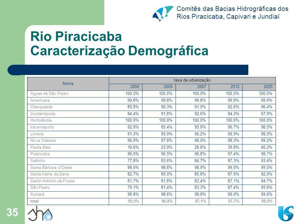 Comitês das Bacias Hidrográficas dos Rios Piracicaba, Capivari e Jundiaí 35 Rio Piracicaba Caracterização Demográfica Nome taxa de urbanização 20002005200720122025 Águas de São Pedro 100,0% Americana 99,8% 99,9% Charqueada 85,8%90,3%91,0%92,6%96,4% Cordeirópolis 84,4%91,8%92,6%94,3%97,9% Hortolândia 100,0% Iracemápolis 92,8%95,4%95,8%96,7%98,5% Limeira 91,3%95,9%96,2%96,9%98,5% Nova Odessa 96,0%97,8%98,0%98,3%99,2% Pedra Bela 19,6%23,9%28,6%39,8%66,2% Piracicaba 96,0%96,5%96,8%97,4%98,7% Saltinho 77,8%83,6%84,7%87,3%93,4% Santa Bárbara d Oeste 98,0%98,8%98,9%99,0%99,5% Santa Maria da Serra 82,7%85,0%85,8%87,9%92,9% Santo Antônio de Posse 81,7%81,8%83,4%87,1%94,7% São Pedro 79,1%81,4%83,3%87,4%95,6% Sumaré 98,8%98,6%98,8%99,0%99,6% total95,5%96,8%97,1%97,7%98,9%