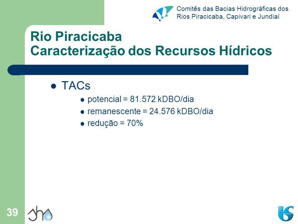 Comitês das Bacias Hidrográficas dos Rios Piracicaba, Capivari e Jundiaí 39 Rio Piracicaba Caracterização dos Recursos Hídricos TACs potencial = 81.57