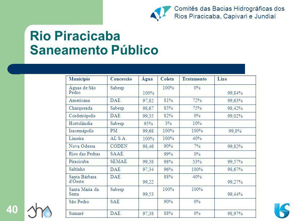 Comitês das Bacias Hidrográficas dos Rios Piracicaba, Capivari e Jundiaí 40 Rio Piracicaba Saneamento Público MunicípioConcessãoÁguaColetaTratamentoLixo Águas de São Pedro Sabesp 100% 0% 99,84% AmericanaDAE 97,82 81%72% 99,63% CharqueadaSabesp 98,67 85%75% 98,42% CordeirópolisDAE 99,35 82%0% 99,02% HortolândiaSabesp 95% 3%10% IracemápolisPM 99,68 100% 99,8% LimeiraAL S.A.