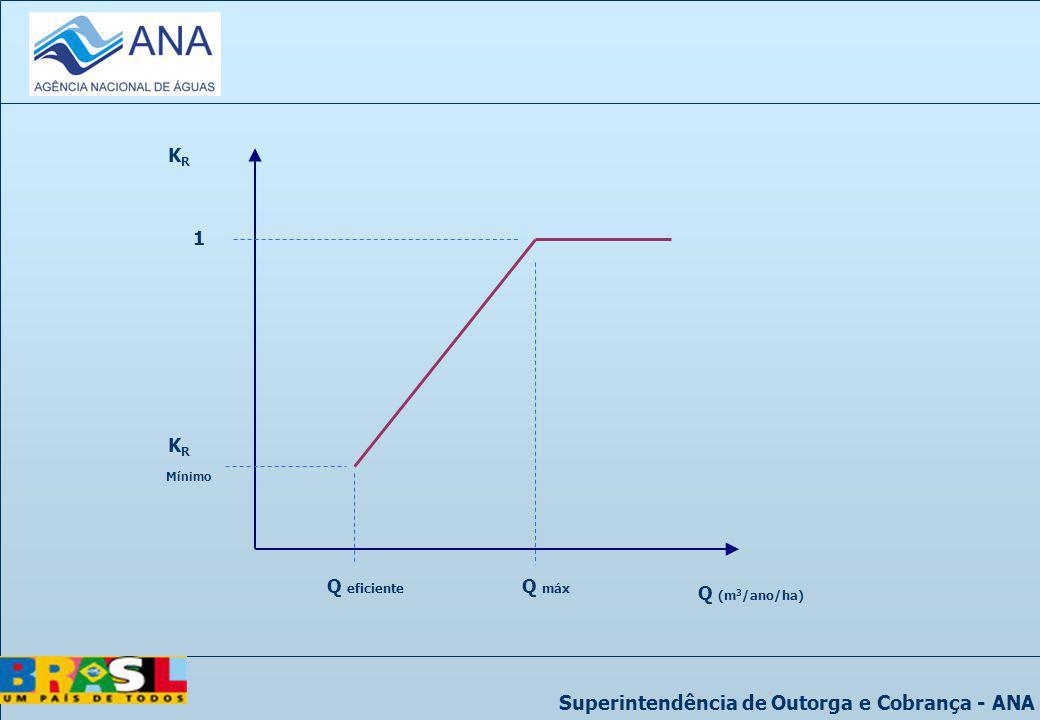 Superintendência de Outorga e Cobrança - ANA KRKR Q (m 3 /ano/ha) Q eficiente 1 K R Mínimo Q máx