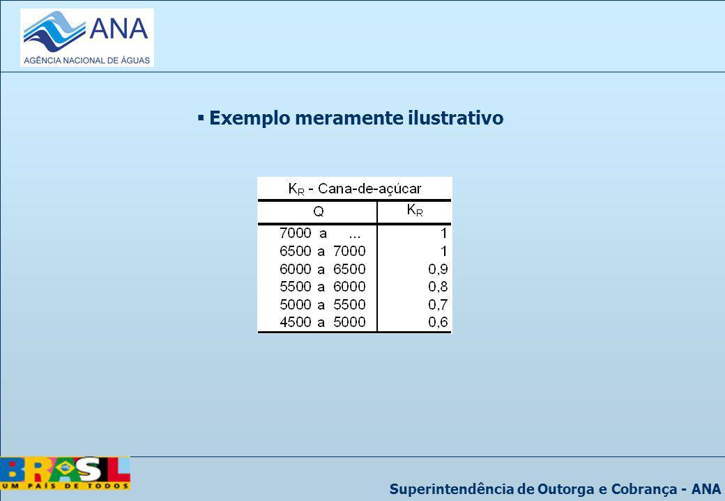 Superintendência de Outorga e Cobrança - ANA Exemplo meramente ilustrativo