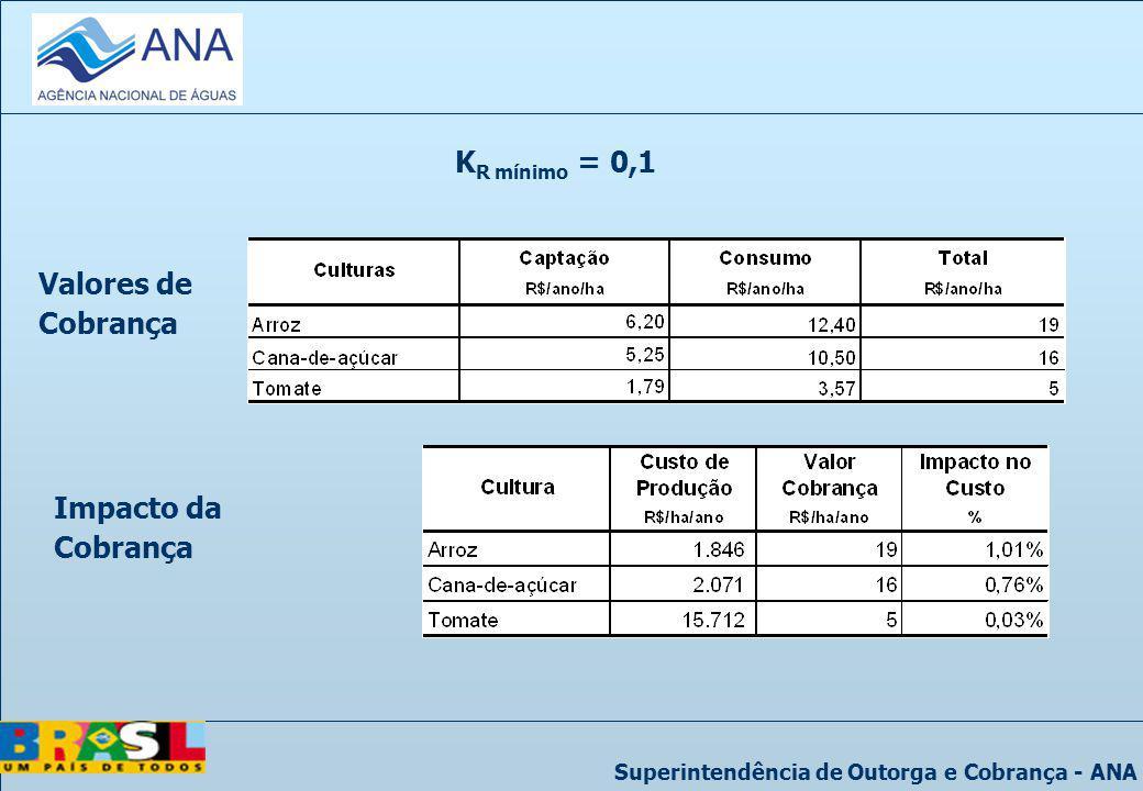 Superintendência de Outorga e Cobrança - ANA Valores de Cobrança K R mínimo = 0,1 Impacto da Cobrança