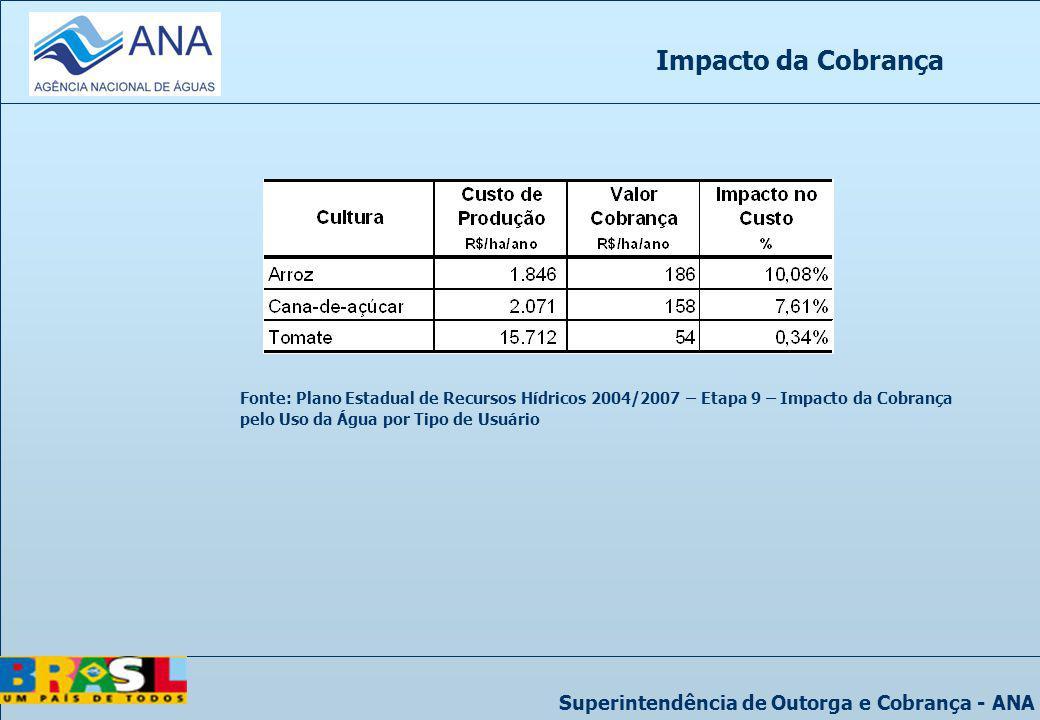 Superintendência de Outorga e Cobrança - ANA Impacto da Cobrança Fonte: Plano Estadual de Recursos Hídricos 2004/2007 – Etapa 9 – Impacto da Cobrança
