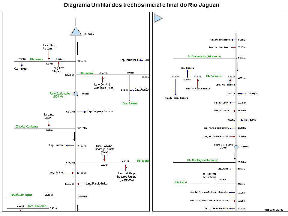 Diagrama Unifilar dos trechos inicial e final do Rio Jaguari