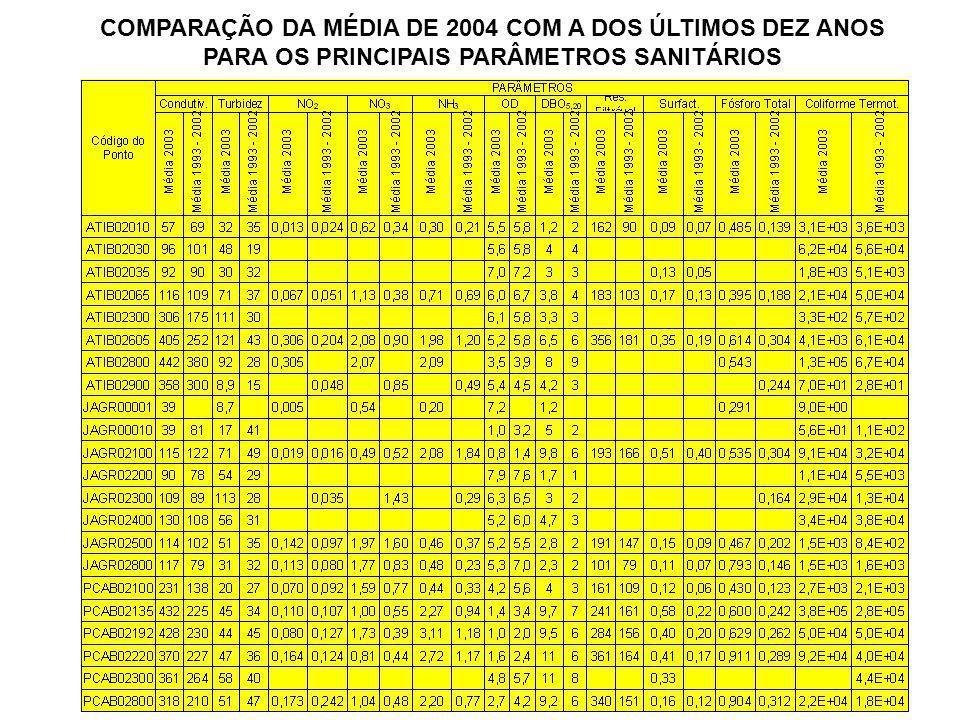 COMPARAÇÃO DA MÉDIA DE 2004 COM A DOS ÚLTIMOS DEZ ANOS PARA OS PRINCIPAIS PARÂMETROS SANITÁRIOS
