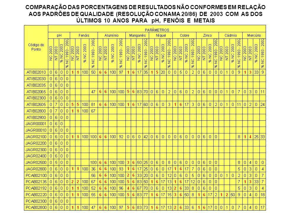 COMPARAÇÃO DAS PORCENTAGENS DE RESULTADOS NÃO CONFORMES EM RELAÇÃO AOS PADRÕES DE QUALIDADE (RESOLUÇÃO CONAMA 20/86) DE 2003 COM AS DOS ÚLTIMOS 10 ANO