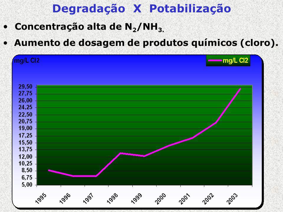 Degradação X Potabilização Concentração alta de N 2 /NH 3. Aumento de dosagem de produtos químicos (cloro).