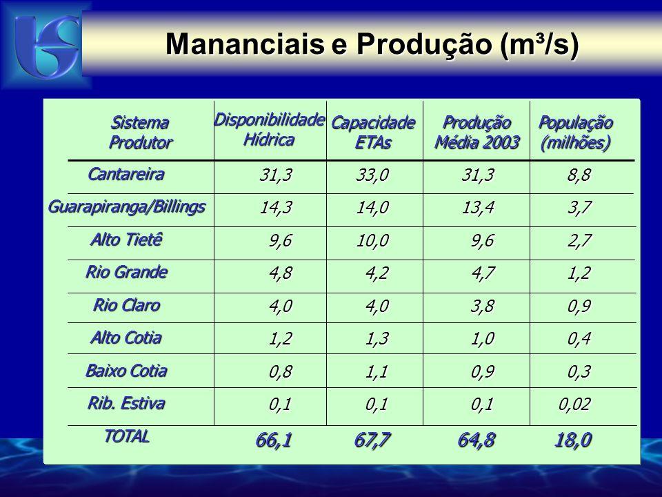 Sistema Produtor DisponibilidadeHídrica CapacidadeETAsProdução Média 2003 CantareiraGuarapiranga/Billings Alto Tietê Rio Grande Rio Claro Alto Cotia B