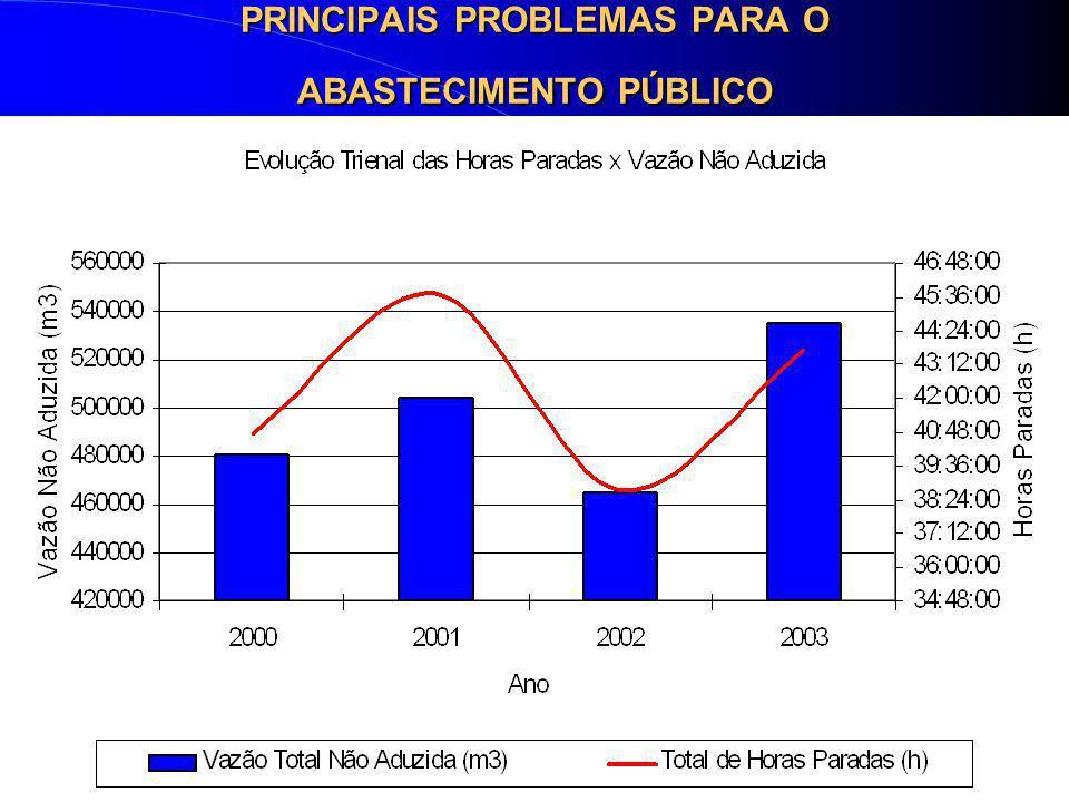 NECESSIDADES DAS BACIAS PCJ Até 2005 o acréscimo necessário será de 3,52 m3/s (8,78%). Até 2010 o acréscimo será de 6,39 m3/s (15,93%) Até 2020 teremo