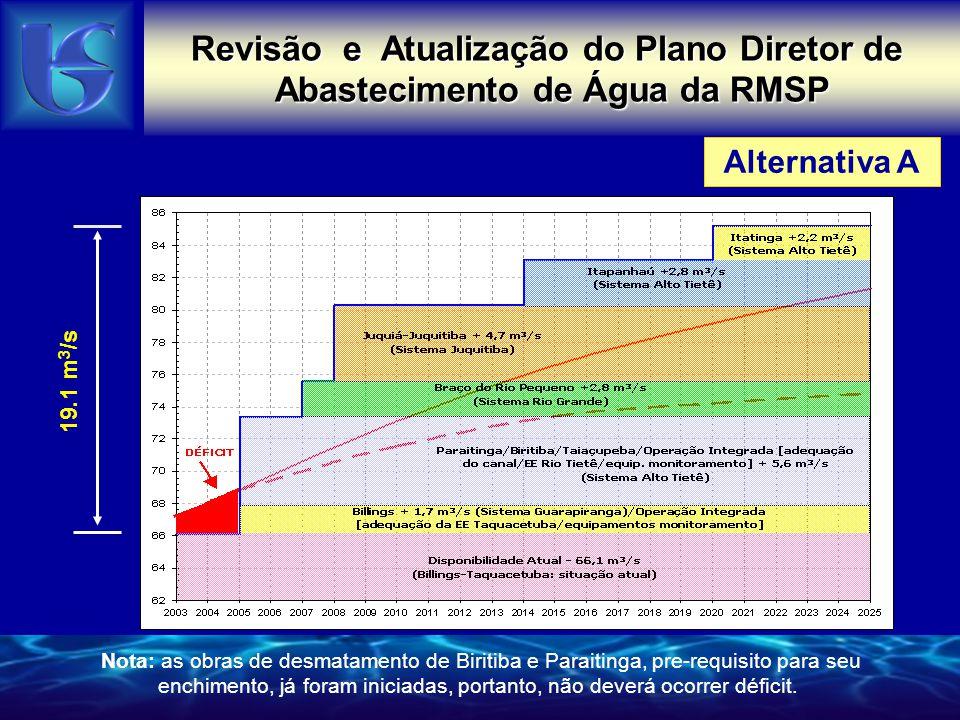 Alternativa A Revisão e Atualização do Plano Diretor de Abastecimento de Água da RMSP Nota: as obras de desmatamento de Biritiba e Paraitinga, pre-requisito para seu enchimento, já foram iniciadas, portanto, não deverá ocorrer déficit.