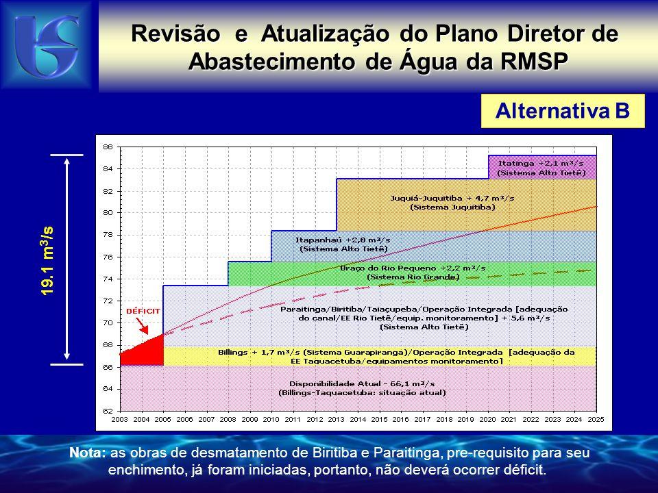 Alternativa B Revisão e Atualização do Plano Diretor de Abastecimento de Água da RMSP 19.1 m 3 /s Nota: as obras de desmatamento de Biritiba e Paraitinga, pre-requisito para seu enchimento, já foram iniciadas, portanto, não deverá ocorrer déficit.