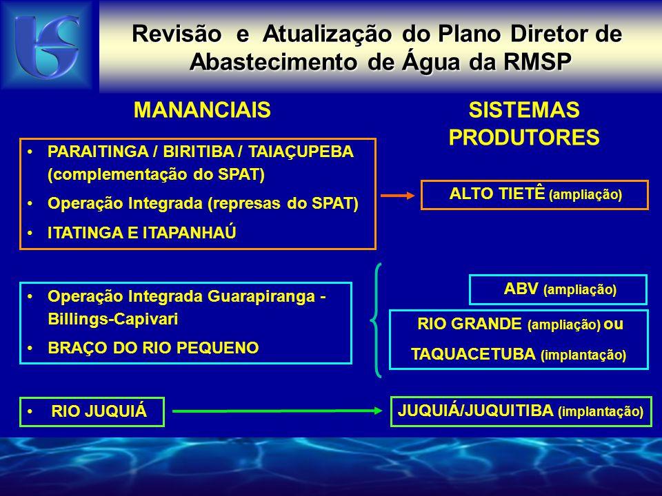 Revisão e Atualização do Plano Diretor de Abastecimento de Água da RMSP MANANCIAISSISTEMAS PRODUTORES PARAITINGA / BIRITIBA / TAIAÇUPEBA (complementação do SPAT) Operação Integrada (represas do SPAT) ITATINGA E ITAPANHAÚ ALTO TIETÊ (ampliação) RIO JUQUIÁ JUQUIÁ/JUQUITIBA (implantação) RIO GRANDE (ampliação) ou TAQUACETUBA (implantação) Operação Integrada Guarapiranga - Billings-Capivari BRAÇO DO RIO PEQUENO ABV (ampliação)