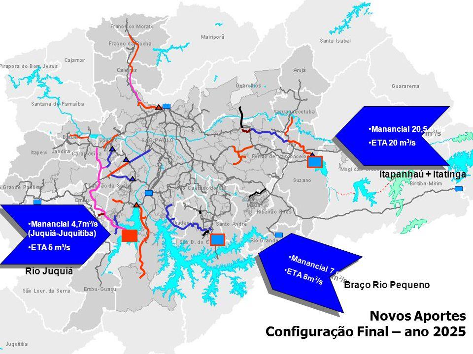 Novos Aportes Configuração Final – ano 2025 Itapanhaú + Itatinga Manancial 20,5 m 3 /s ETA 20 m 3 /s Manancial 20,5 m 3 /s ETA 20 m 3 /s Manancial 4,7m³/s (Juquiá-Juquitiba) ETA 5 m³/s Manancial 7 m 3 /s ETA 8m 3 /s Manancial 7 m 3 /s ETA 8m 3 /s Braço Rio Pequeno Rio Juquiá