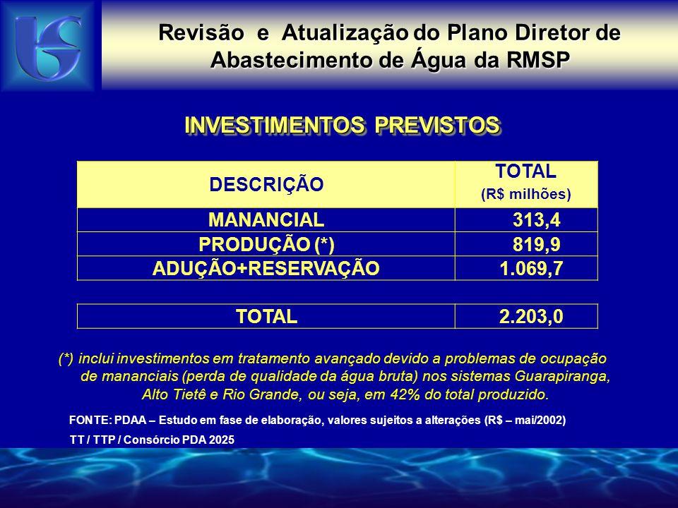 INVESTIMENTOS PREVISTOS Revisão e Atualização do Plano Diretor de Abastecimento de Água da RMSP FONTE: PDAA – Estudo em fase de elaboração, valores sujeitos a alterações (R$ – mai/2002) TT / TTP / Consórcio PDA 2025 DESCRIÇÃO TOTAL (R$ milhões) MANANCIAL 313,4 PRODUÇÃO (*) 819,9 ADUÇÃO+RESERVAÇÃO 1.069,7 TOTAL 2.203,0 (*) inclui investimentos em tratamento avançado devido a problemas de ocupação de mananciais (perda de qualidade da água bruta) nos sistemas Guarapiranga, Alto Tietê e Rio Grande, ou seja, em 42% do total produzido.