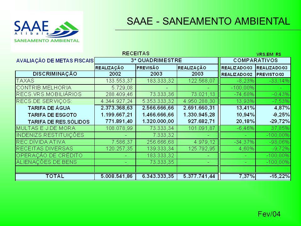 SAAE - SANEAMENTO AMBIENTAL Fev/04