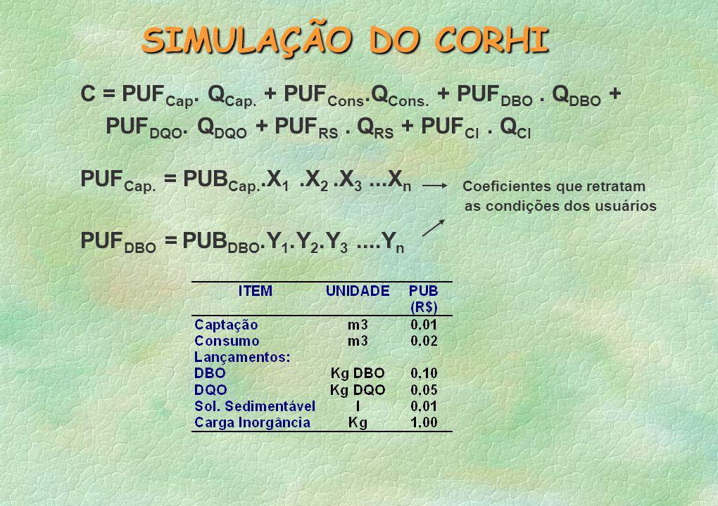 SIMULAÇÃO DO CORHI C = PUF Cap.Q Cap. + PUF Cons.Q Cons.