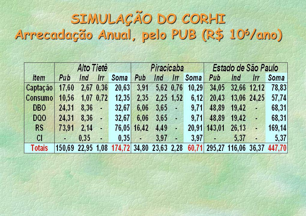 SIMULAÇÃO DO CORHI Arrecadação Anual, pelo PUB (R$ 10 6 /ano)