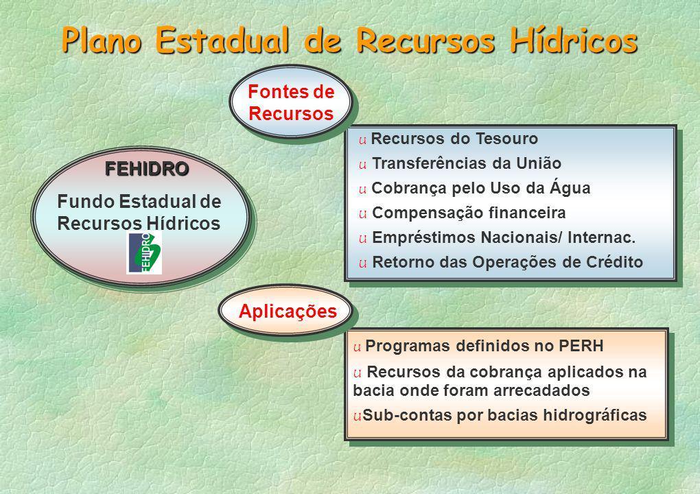 Plano Estadual de Recursos Hídricos u Recursos do Tesouro u Transferências da União u Cobrança pelo Uso da Água u Compensação financeira u Empréstimos Nacionais/ Internac.