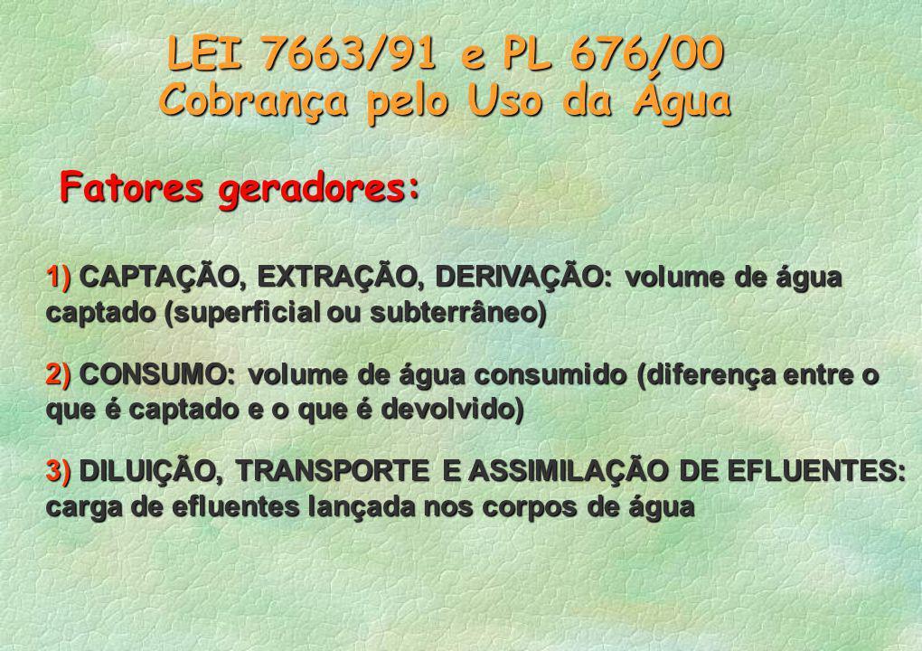 LEI 7663/91 e PL 676/00 Cobrança pelo Uso da Água 1) CAPTAÇÃO, EXTRAÇÃO, DERIVAÇÃO: volume de água captado (superficial ou subterrâneo) 2) CONSUMO: volume de água consumido (diferença entre o que é captado e o que é devolvido) 3) DILUIÇÃO, TRANSPORTE E ASSIMILAÇÃO DE EFLUENTES: carga de efluentes lançada nos corpos de água Fatores geradores: