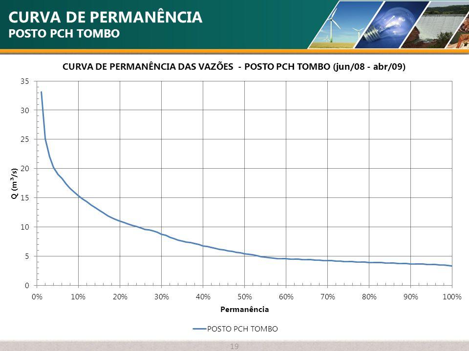CURVA DE PERMANÊNCIA POSTO PCH TOMBO 19