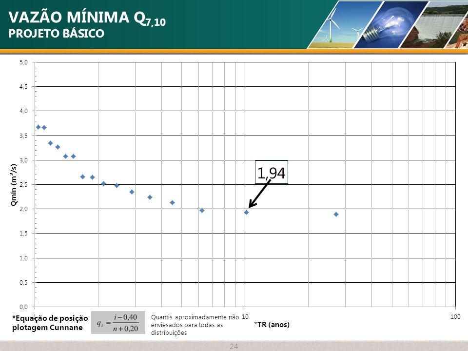VAZÃO MÍNIMA Q 7,10 PROJETO BÁSICO 24 *Equação de posição plotagem Cunnane Quantis aproximadamente não enviesados para todas as distribuições