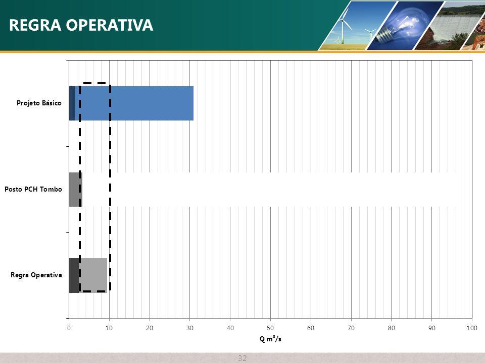REGRA OPERATIVA 32