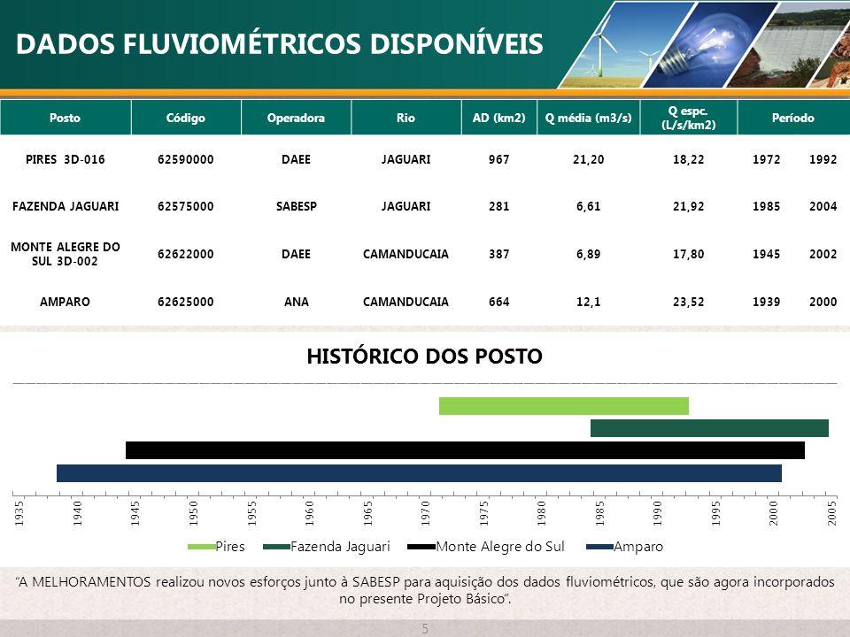 DADOS FLUVIOMÉTRICOS DISPONÍVEIS 5 PostoCódigoOperadoraRioAD (km2)Q média (m3/s) Q espc. (L/s/km2) Período PIRES 3D-01662590000DAEEJAGUARI96721,2018,2