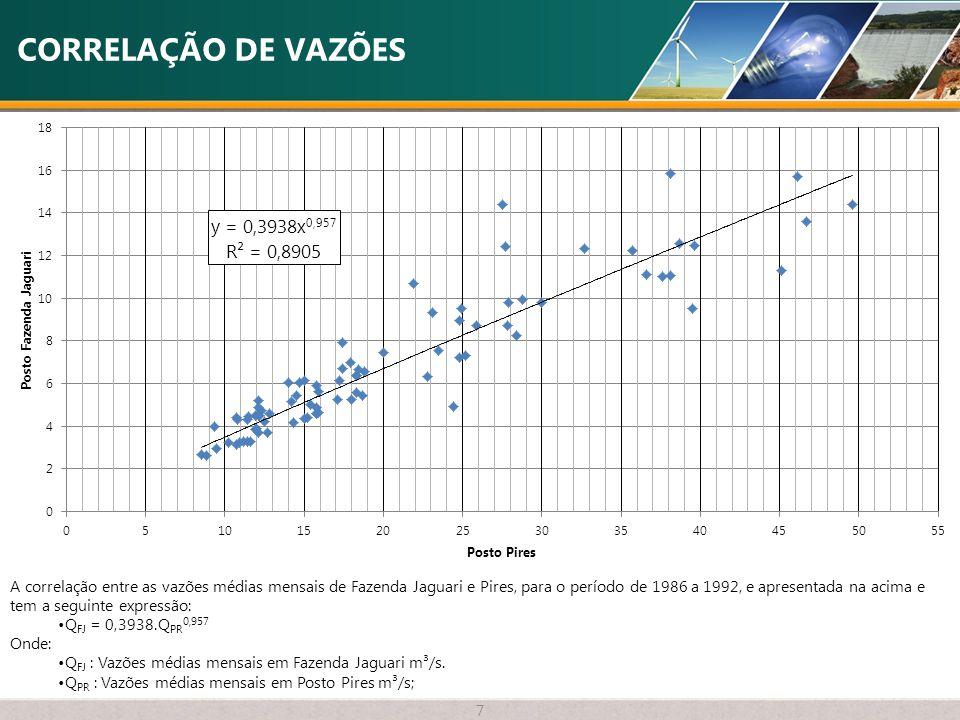 CORRELAÇÃO DE VAZÕES 7 A correlação entre as vazões médias mensais de Fazenda Jaguari e Pires, para o período de 1986 a 1992, e apresentada na acima e