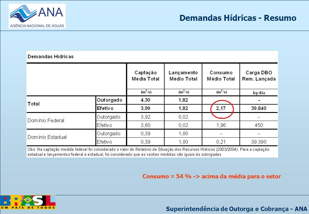 Superintendência de Outorga e Cobrança - ANA Demandas Hídricas - Resumo Consumo = 54 % -> acima da média para o setor