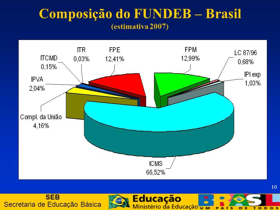SEB Secretaria de Educação Básica 10 Composição do FUNDEB – Brasil (estimativa 2007)