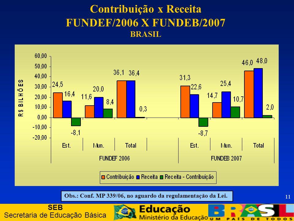 SEB Secretaria de Educação Básica 11 Contribuição x Receita FUNDEF/2006 X FUNDEB/2007 BRASIL Obs.: Conf.