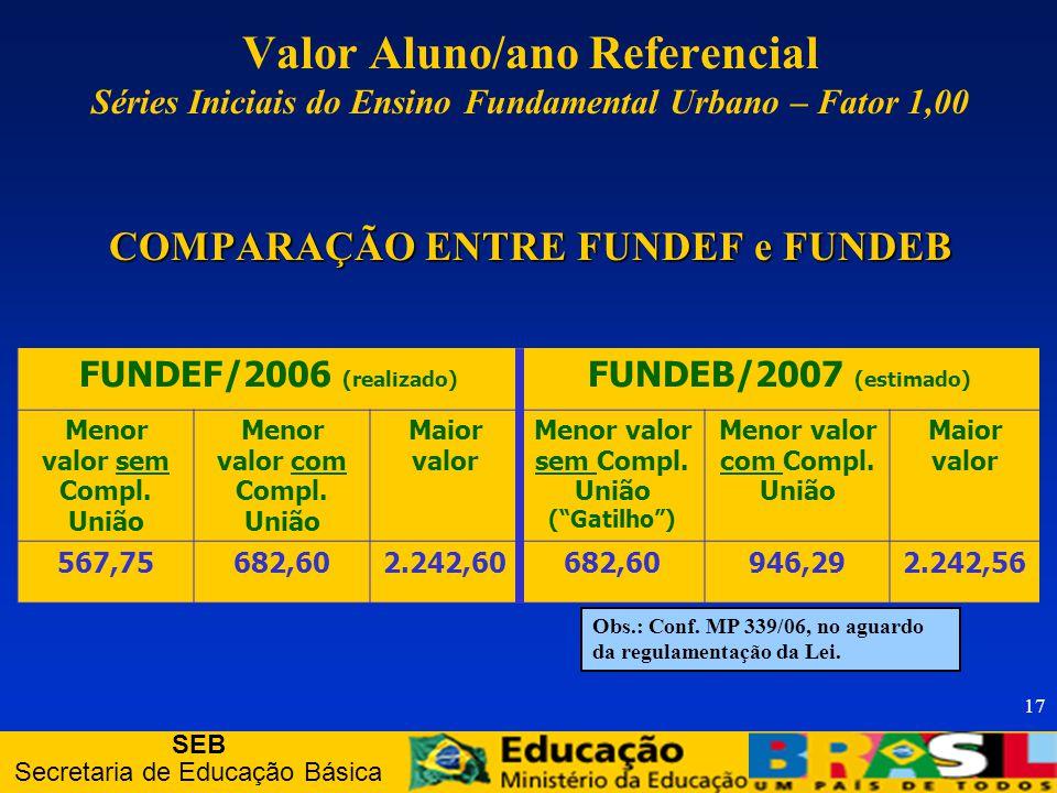 SEB Secretaria de Educação Básica 17 FUNDEF/2006 (realizado) FUNDEB/2007 (estimado) Menor valor sem Compl.